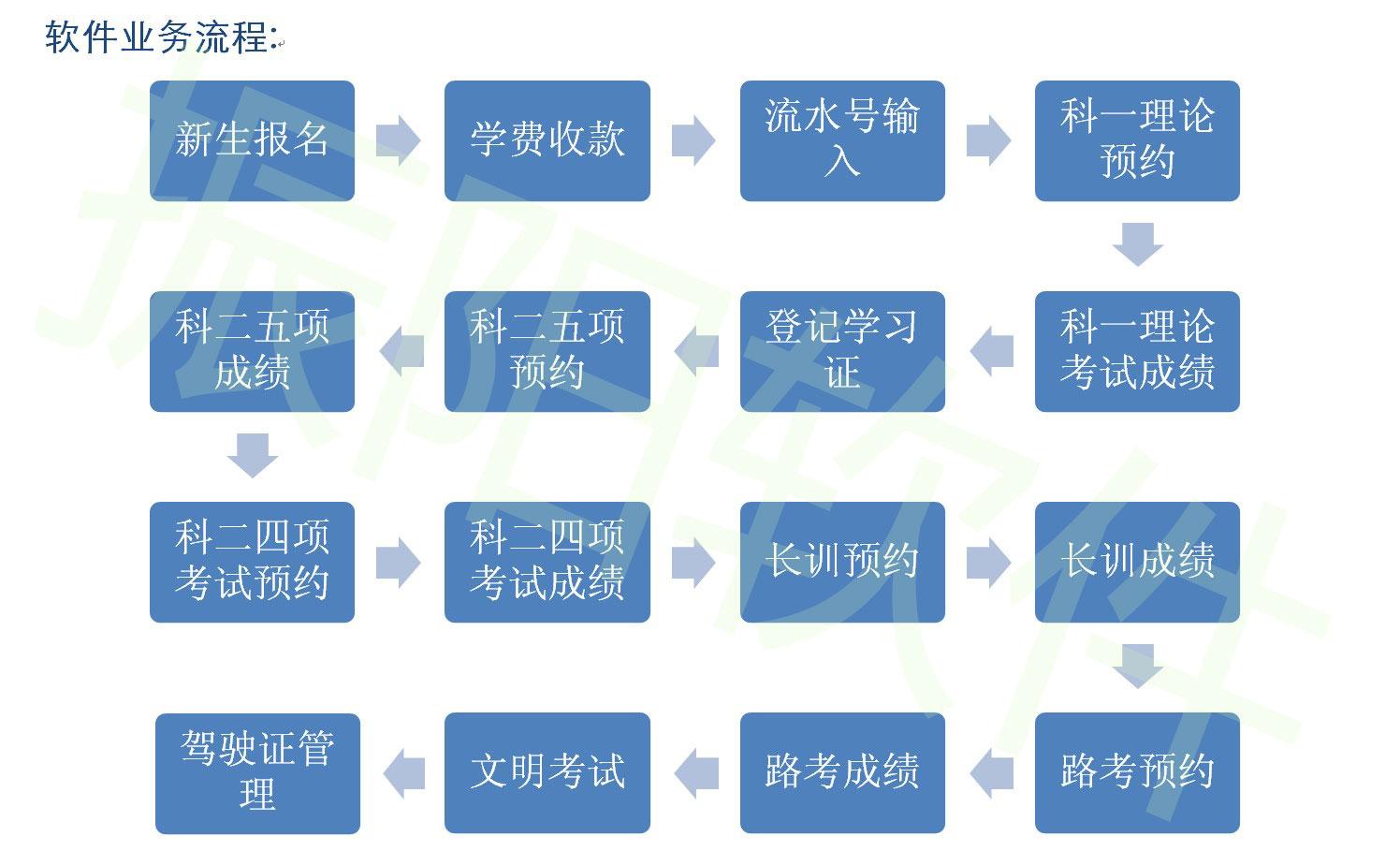 驾校管理软件-产品介绍-深圳振阳软件开发有限公司